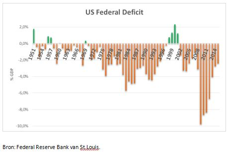 US Federal Deficit